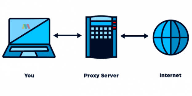 Bagaimana Cara Kerja Proxy